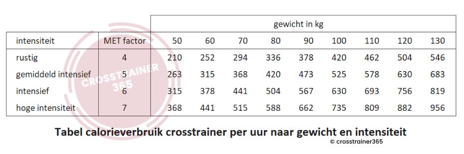 crosstrainer calorieën, gebruik per uur naar gewicht en intensiteit